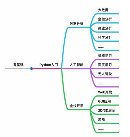 Python的应用范围